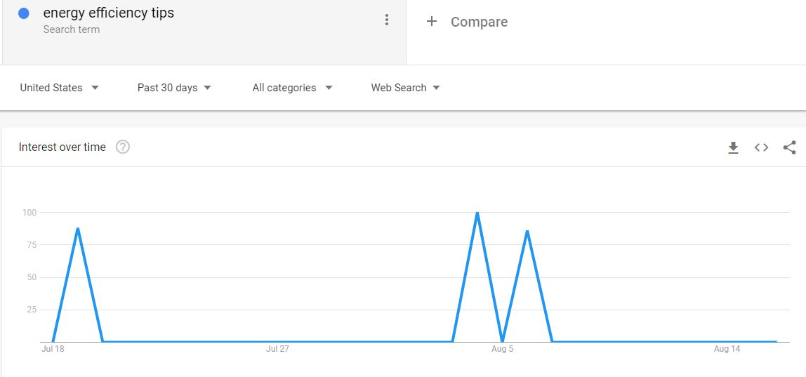 Home business tips - using google trends can help you identify failed products before launch