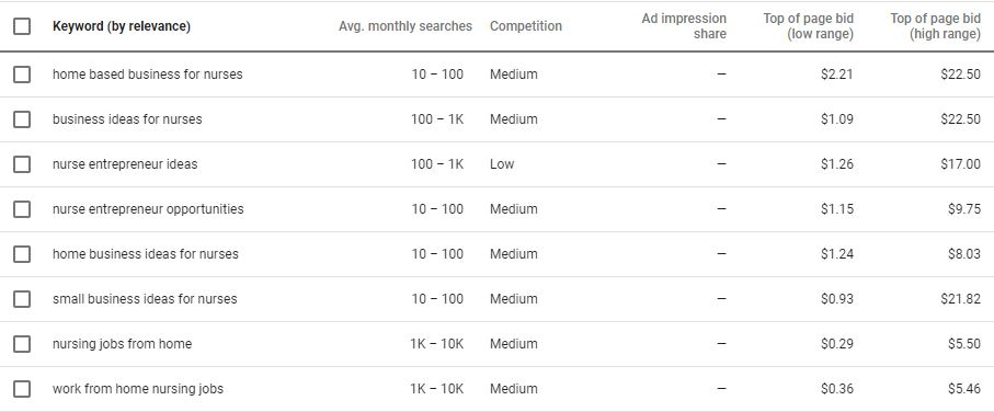 using google adwords, you can find which keywords might be right for your business